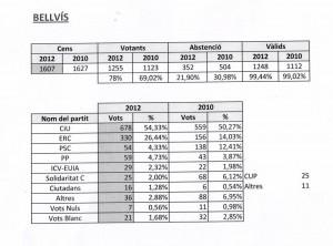 Resultats Electorals Parlament 2012 Bellvís